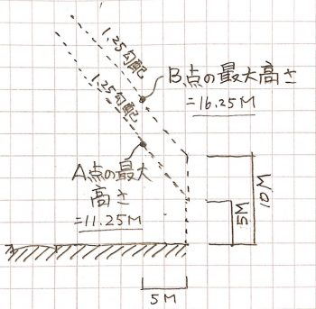 北側斜線制限が複数の用途地域にまたがる場合の断面図画像